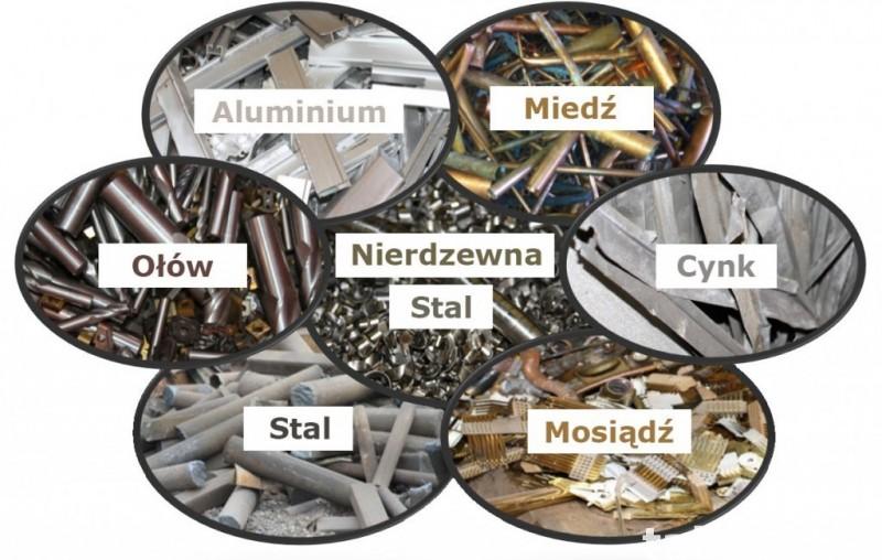 Skup metali kolorowych Simvic Ltd 2